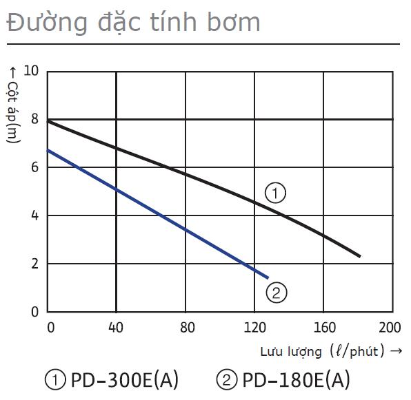 Biểu đồmáy bơm chìm nước sạch WiLo PD-300E không phao