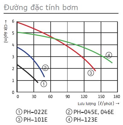Biểu đồmáy bơm tuần hoàn nước nóng WiLo PH-123E