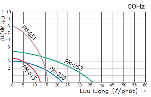 Biểu đồ máy bơm hóa chất dạng từ Wilo PM-051NE