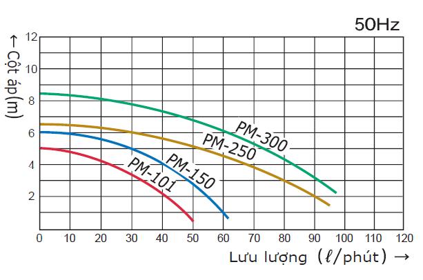 Biểu đồ máy bơm hóa chất dạng từ Wilo PM-250PES