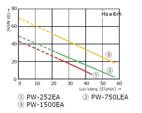 Biểu đồ máybơm tăng áp tự động Wilo PW-750LEA có bình tích áp