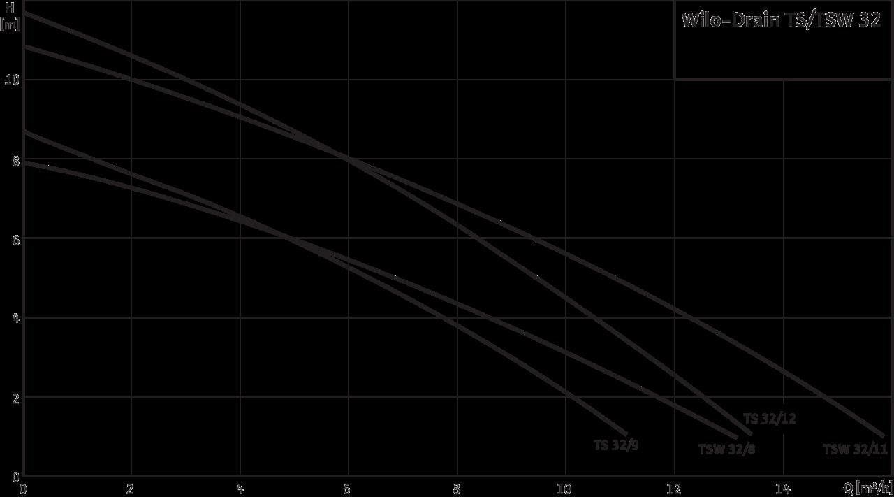 Biểu đồ máy bơm chìm inox Wilo TS 32/9A (mã cũ PD-S300EA)