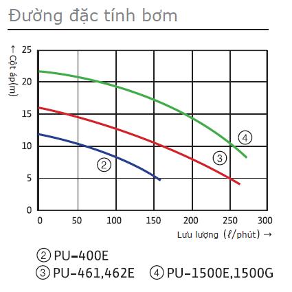 bieu-do-may-bom-cap-nuoc-luu-luong-lon-tu-moi-Wilo-PU-400E