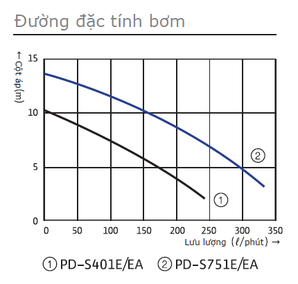 bieu-do-may-bom-chim-nuoc-bien-Wilo-PD-S401EA