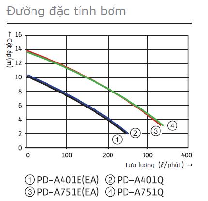 bieu-do-may-bom-chim-nuoc-sach-Wilo-PD-A401EA