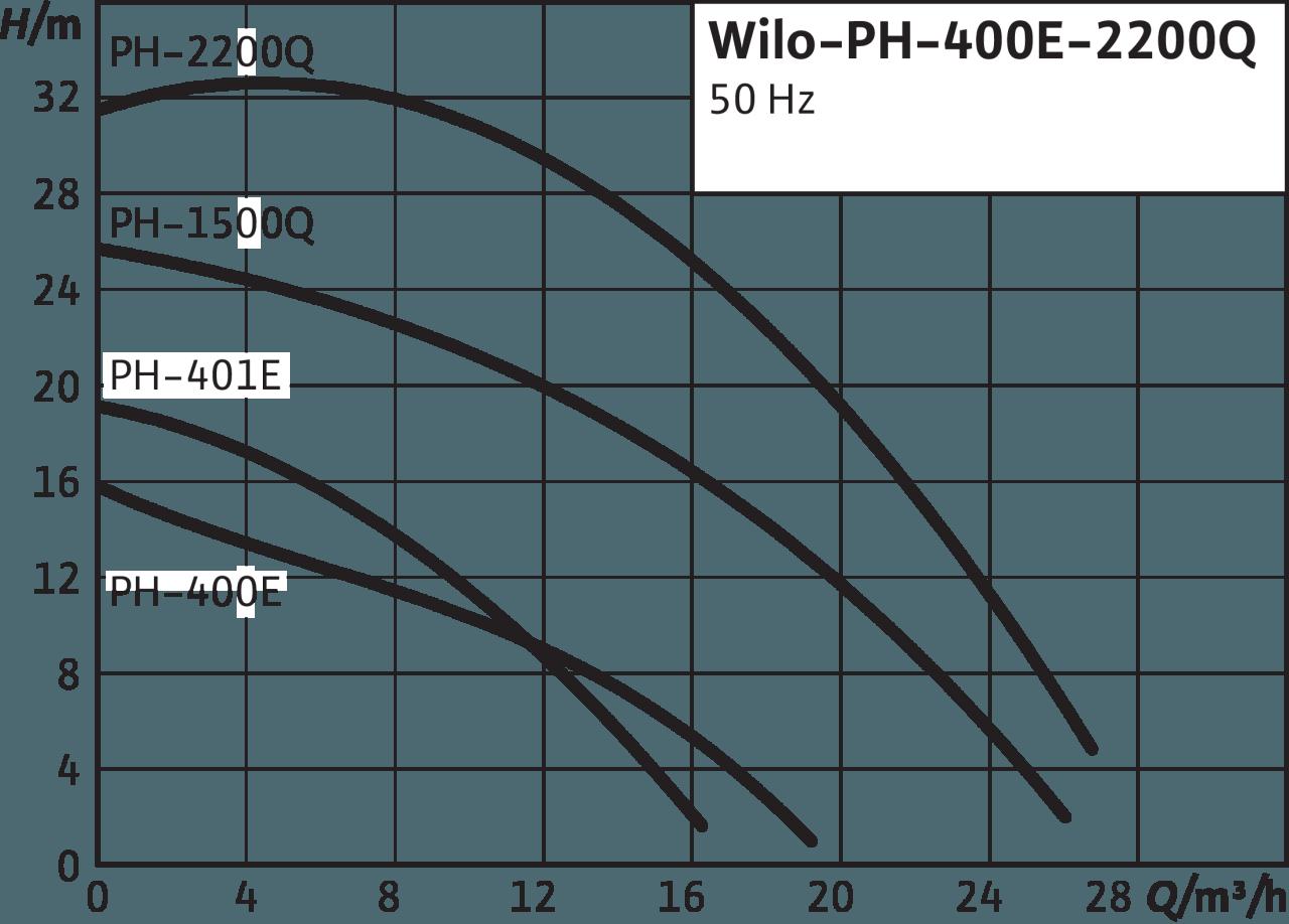 bieu-do-may-bom-tuan-hoan-nuoc-nong-Wilo-PH-400E