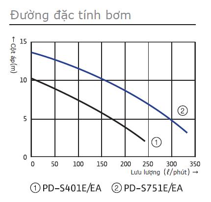 Biểu đồ máy bơm chìm nước biển WiLoPD-401E