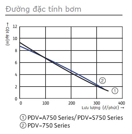 bieu-do-may-bom-chim-nuoc-thai-Wilo-PDV-A750EA