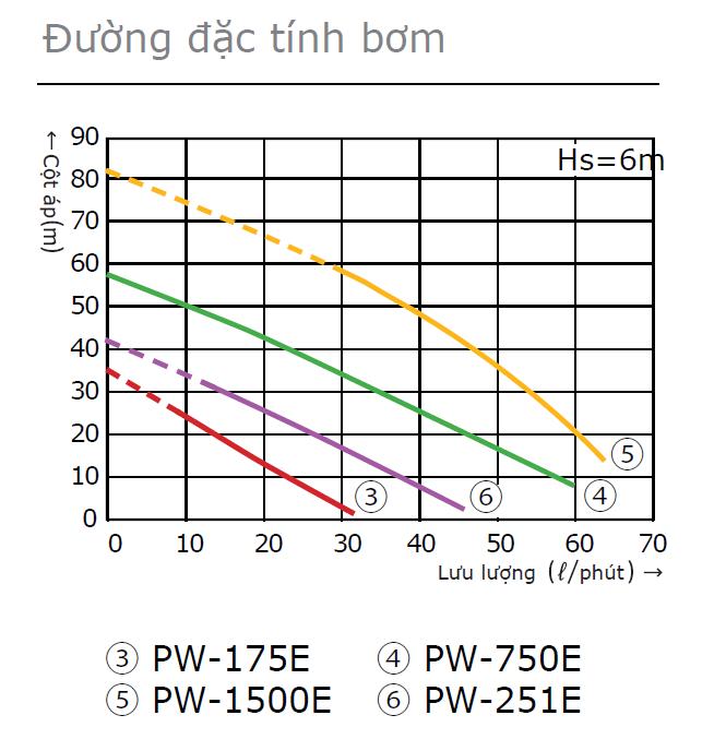 Đường đặc tính bơm đẩy cao Wilo PW-750E