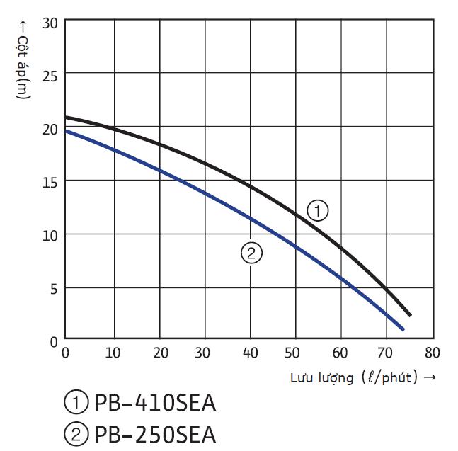 Đường đặc tính bơm tăng áp điện tử Wilo PB-250SEA
