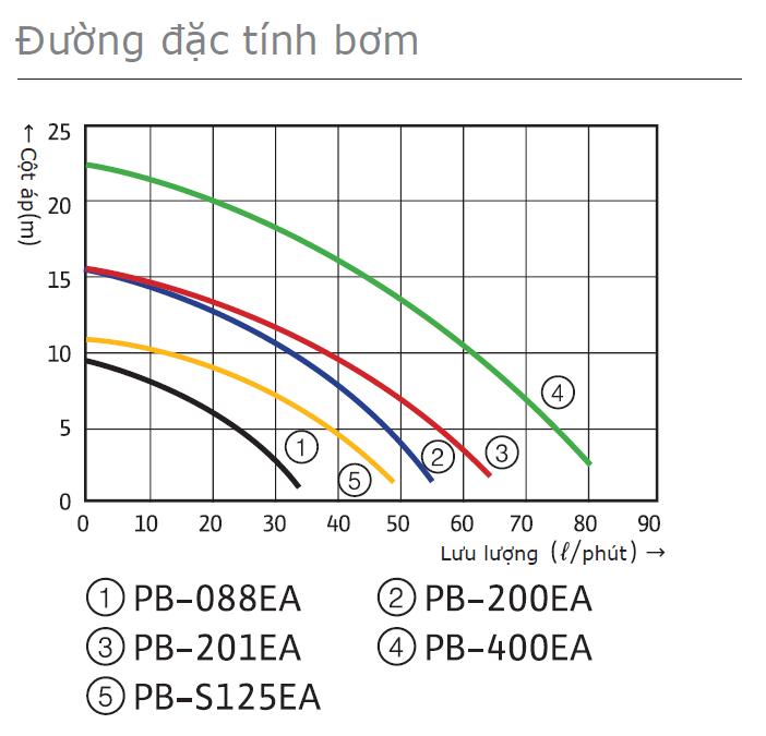 Đường đặc tính bơm tăng áp điện tử Wilo PB-201EA