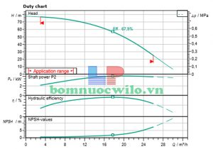 Máy bơm ly tâm trục đứng Wilo Helix FIRST V 1606-5/16/E/S/400-50 - 1