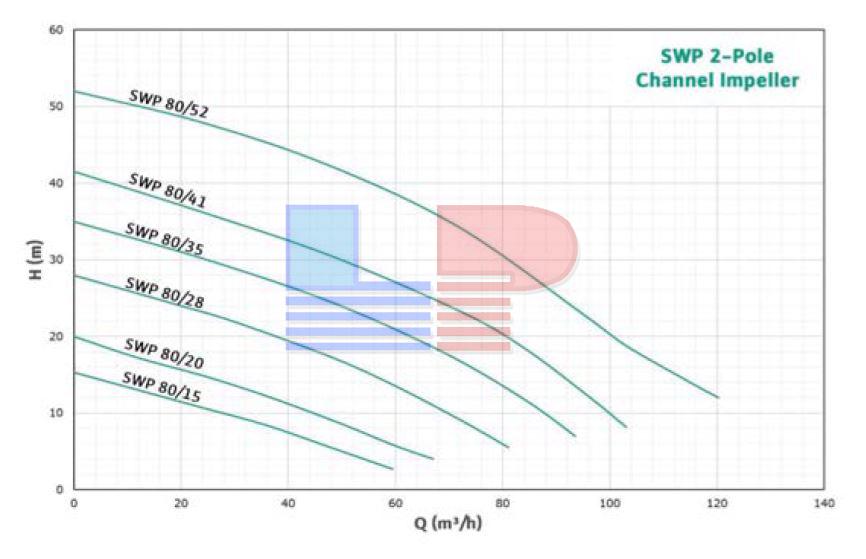 Đường đặc tính máy bơm chìm nước thải SWP 80/28-37-C-3